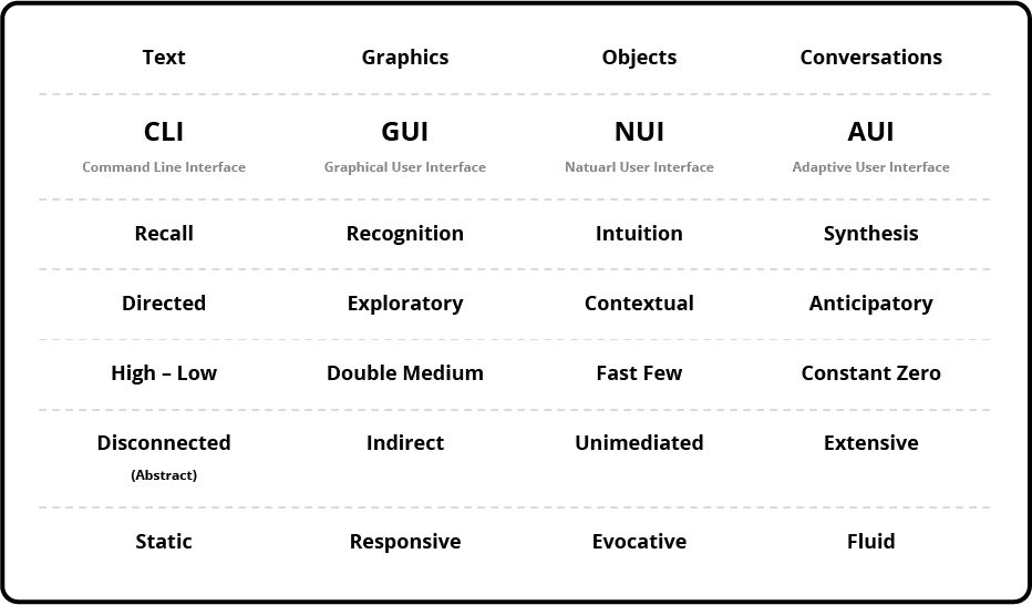 Table 1: Interface evolution adapted from Wixon (2010).
