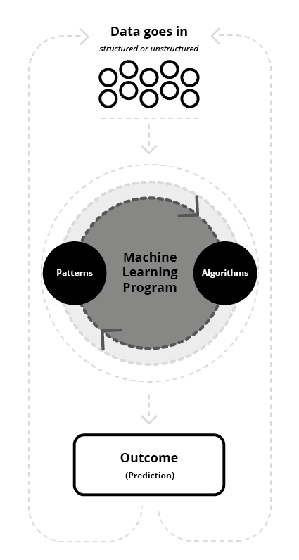 Figure 9: Simple illustration on how a Machine Learning Program works. Figure based on Hubspot Research URL: https://research.hubspot.com/reports/artificial-intelligence-and-you
