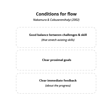 Figure 48: The three primary conditions for flow, according to Nakamura & Csikszentmihalyi (2002).