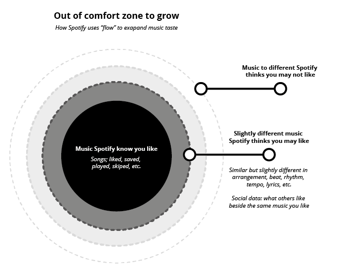 Figure 49: Out of comfort zone to grow. How Spotify uses flow to expand music taste